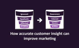 customer_insight_improve_marketing_image